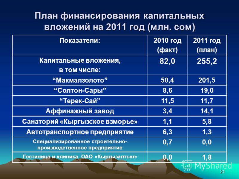 21 План финансирования капитальных вложений на 2011 год (млн. сом) Показатели:2010 год (факт) 2011 год (план) Капитальные вложения, в том числе: 82,0255,2 Макмалзолото50,4201,5 Солтон-Сары8,619,0 Терек-Сай11,511,7 Аффинажный завод3,414,1 Санаторий «К