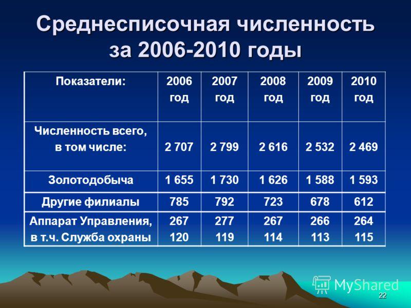 22 Среднесписочная численность за 2006-2010 годы Показатели:2006 год 2007 год 2008 год 2009 год 2010 год Численность всего, в том числе:2 7072 7992 6162 5322 469 Золотодобыча1 6551 7301 6261 5881 593 Другие филиалы785792723678612 Аппарат Управления,