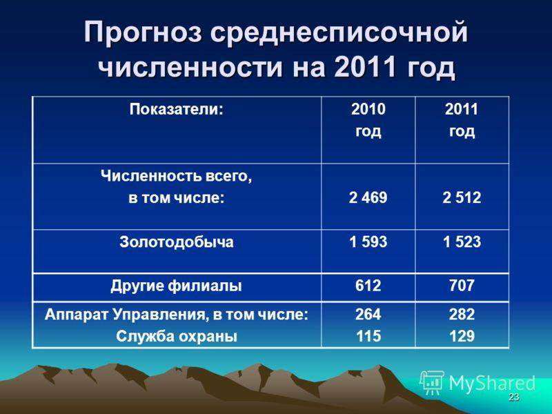 23 Прогноз среднесписочной численности на 2011 год Показатели:2010 год 2011 год Численность всего, в том числе:2 4692 512 Золотодобыча1 5931 523 Другие филиалы612707 Аппарат Управления, в том числе: Служба охраны 264 115 282 129