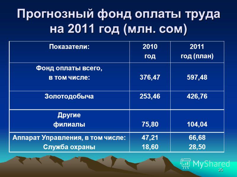 25 Прогнозный фонд оплаты труда на 2011 год (млн. сом) Показатели:2010 год 2011 год (план) Фонд оплаты всего, в том числе:376,47597,48 Золотодобыча253,46426,76 Другие филиалы75,80104,04 Аппарат Управления, в том числе: Служба охраны 47,21 18,60 66,68