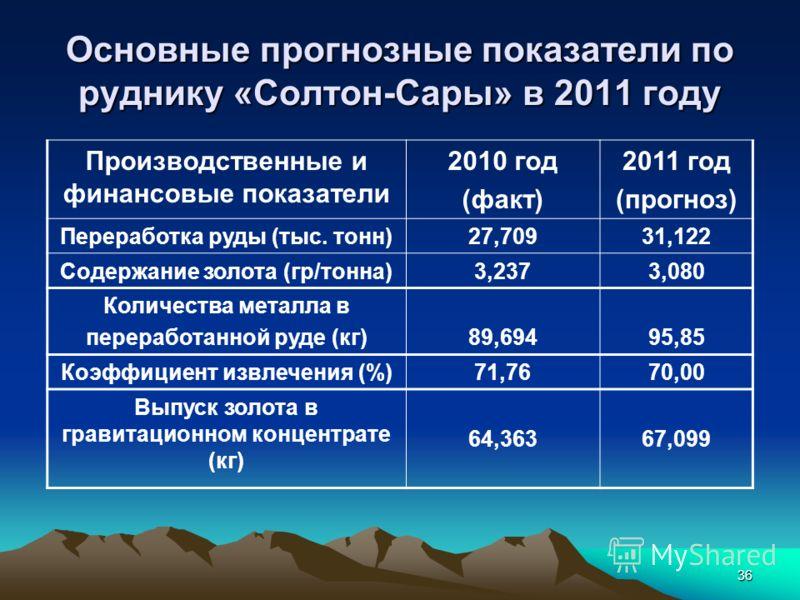 36 Основные прогнозные показатели по руднику «Солтон-Сары» в 2011 году Производственные и финансовые показатели 2010 год (факт) 2011 год (прогноз) Переработка руды (тыс. тонн)27,70931,122 Содержание золота (гр/тонна)3,2373,080 Количества металла в пе