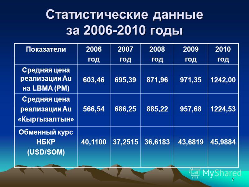 7 Статистические данные за 2006-2010 годы Показатели2006 год 2007 год 2008 год 2009 год 2010 год Средняя цена реализации Au на LBMA (PM) 603,46695,39871,96971,351242,00 Средняя цена реализации Au «Кыргызалтын» 566,54686,25885,22957,681224,53 Обменный