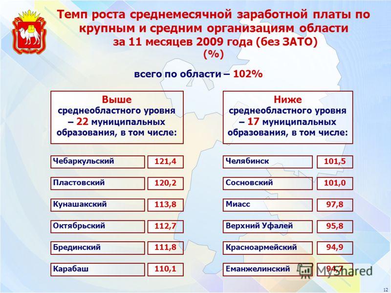 12 Выше среднеобластного уровня – 22 муниципальных образования, в том числе: Ниже среднеобластного уровня – 17 муниципальных образования, в том числе: Сосновский 101,0 Чебаркульский 121,4 Пластовский 120,2 Кунашакский 113,8 Октябрьский 112,7 Еманжели
