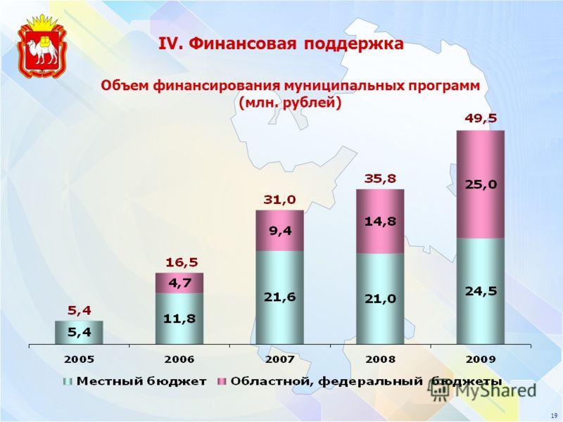 IV. Финансовая поддержка Объем финансирования муниципальных программ (млн. рублей) 19