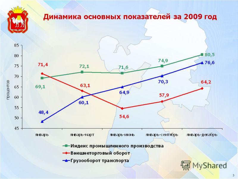 3 Динамика основных показателей за 2009 год процентов