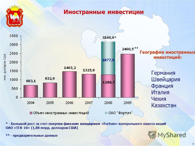 8 Германия Швейцария Франция Италия Чехия Казахстан География иностранных инвестиций: * - Большой рост за счет покупки финским концерном «Fortum» контрольного пакета акций ОАО «ТГК-10» (1,88 млрд. долларов США) ** - предварительные данные Иностранные