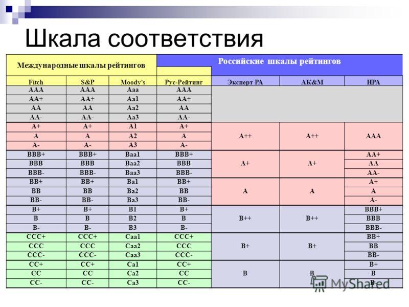 Шкала соответствия Международные шкалы рейтингов Российские шкалы рейтингов FitchS&PMoody'sРус-РейтингЭксперт РААК&MНРА AAA AaaAAA AA+ Aa1AA+ AA Aa2AA AA- Aa3AA- A+ A1A+ AAA2AA++ AAA A- A3A- BBB+ Baa1BBB+ AA+ BBB Baa2BBBA+ AA BBB- Baa3BBB- AA- BB+ Ba