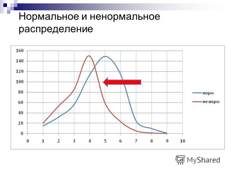 Нормальное и ненормальное распределение