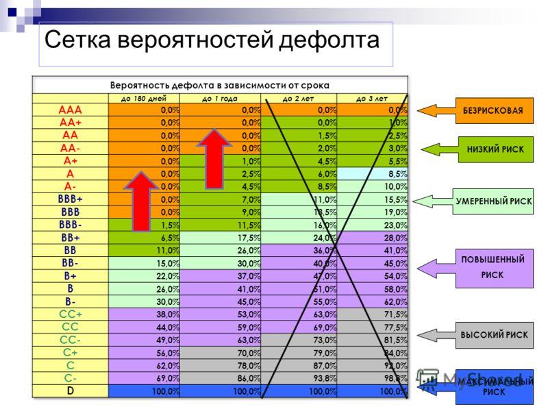 Сетка вероятностей дефолта БЕЗРИСКОВАЯ НИЗКИЙ РИСК УМЕРЕННЫЙ РИСК ПОВЫШЕННЫЙ РИСК ВЫСОКИЙ РИСК МАКСИМАЛЬНЫЙ РИСК