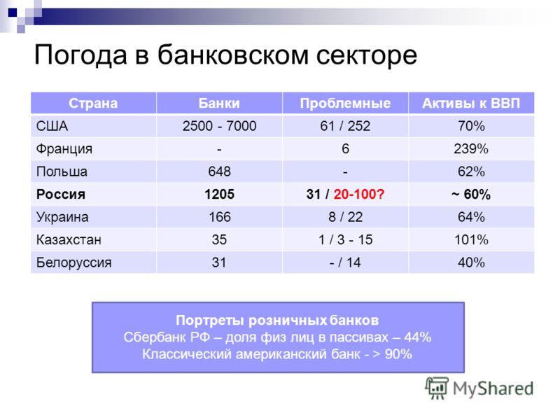 Погода в банковском секторе СтранаБанкиПроблемныеАктивы к ВВП США2500 - 700061 / 25270% Франция-6239% Польша648-62% Россия120531 / 20-100?~ 60% Украина1668 / 2264% Казахстан351 / 3 - 15101% Белоруссия31- / 1440% Портреты розничных банков Сбербанк РФ