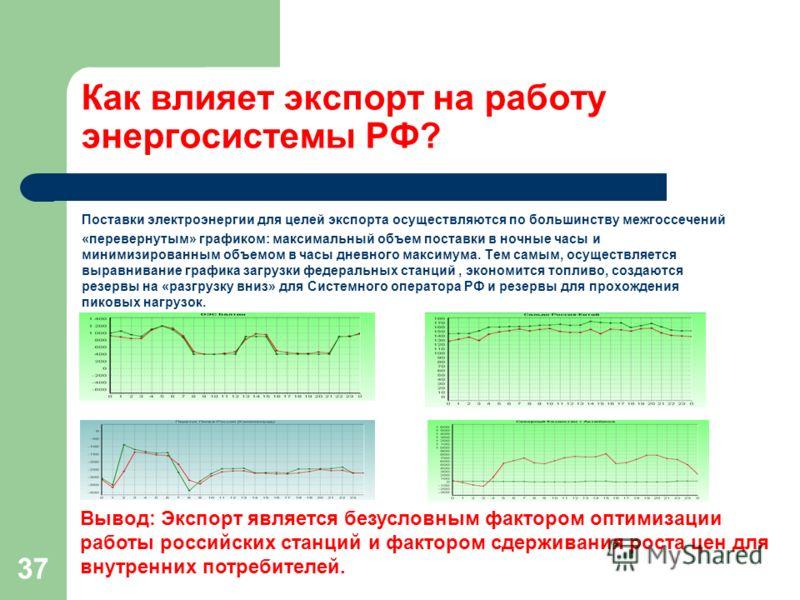 37 Как влияет экспорт на работу энергосистемы РФ? Поставки электроэнергии для целей экспорта осуществляются по большинству межгоссечений «перевернутым» графиком: максимальный объем поставки в ночные часы и минимизированным объемом в часы дневного мак
