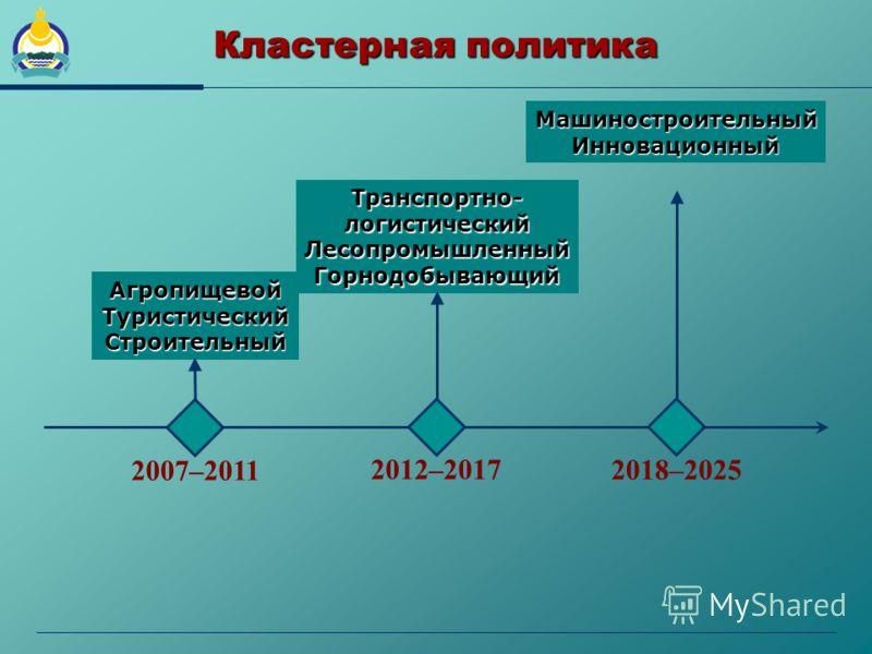 Кластерная политика 2007–2011 2012–2017 2018–2025 АгропищевойТуристическийСтроительный Транспортно-логистическийЛесопромышленныйГорнодобывающий МашиностроительныйИнновационный