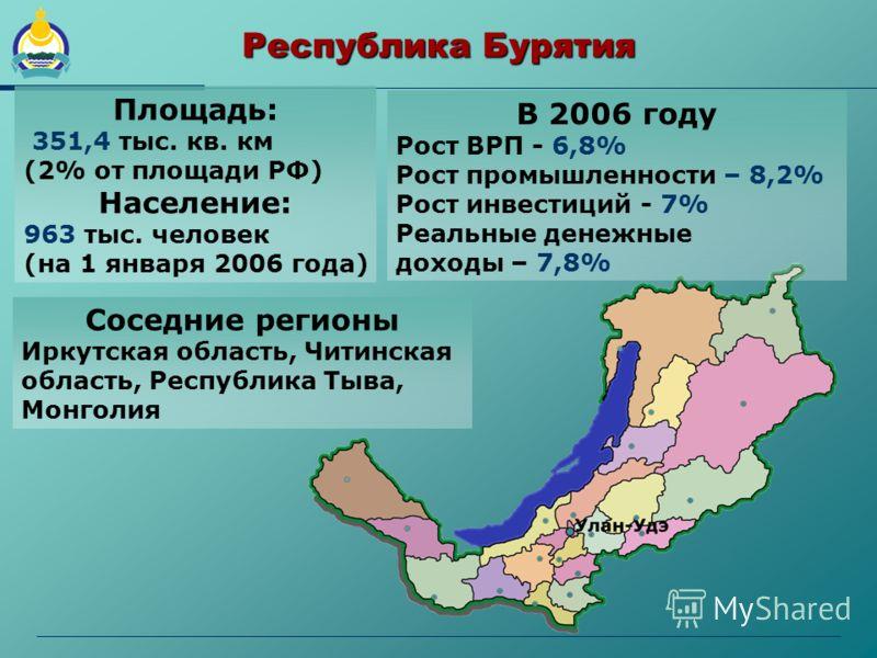 Республика Бурятия Площадь: 351,4 тыс. кв. км (2% от площади РФ) Население: 963 тыс. человек (на 1 января 2006 года) В 2006 году Рост ВРП - 6,8% Рост промышленности – 8,2% Рост инвестиций - 7% Реальные денежные доходы – 7,8% Соседние регионы Иркутска