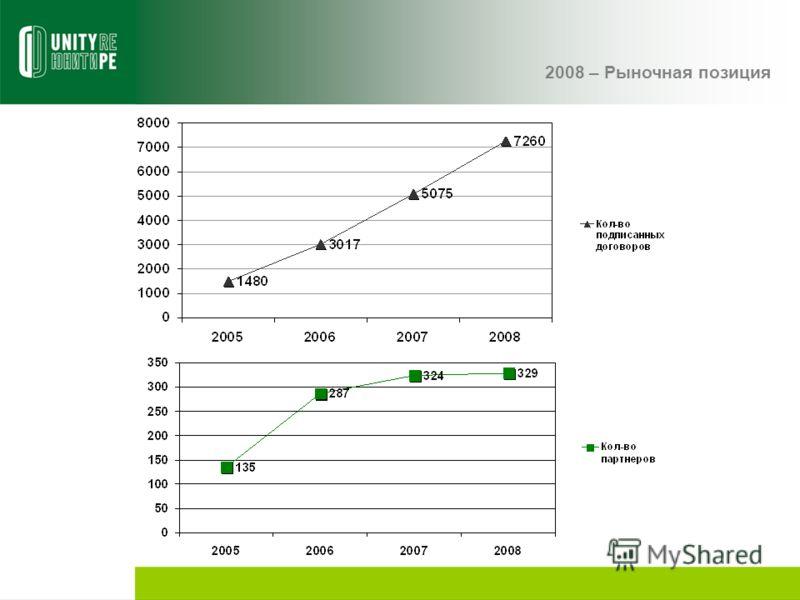 2008 – Рыночная позиция