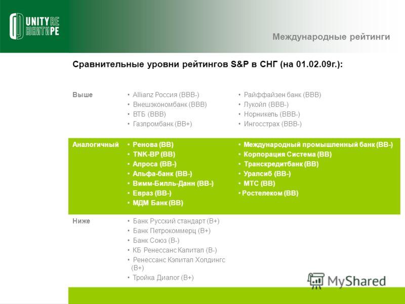 Сравнительные уровни рейтингов S&P в СНГ (на 01.02.09г.): Выше Allianz Россия (BBB-) Внешэкономбанк (BBB) ВТБ (BBB) Газпромбанк (BB+) Райффайзен банк (BBB) Лукойл (BBB-) Норникель (BBB-) Ингосстрах (BBB-) Аналогичный Ренова (BB) TNK-BP (BB) Алроса (B