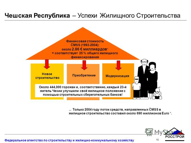 РОССТРОЙ 15 Федеральное агентство по строительству и жилищно-коммунальному хозяйству Финансовая стоимость ČMSS (1993-2004): около 2.86 миллиардов * = соответствует 25 % общего жилищного финансирования Чешская Республика – Успехи Жилищного Строительст
