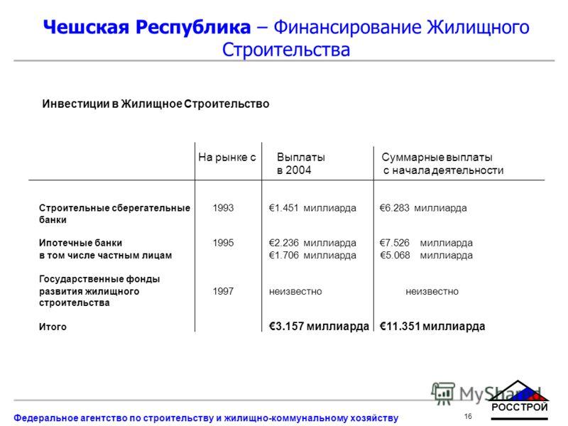 РОССТРОЙ 16 Федеральное агентство по строительству и жилищно-коммунальному хозяйству Чешская Республика – Финансирование Жилищного Строительства Инвестиции в Жилищное Строительство На рынке с Выплаты Суммарные выплаты в 2004 с начала деятельности Стр