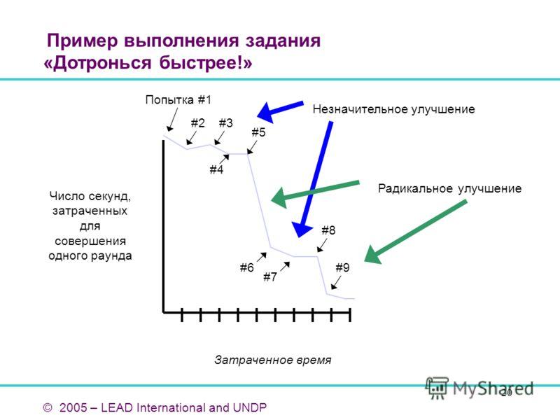 20 Пример выполнения задания «Дотронься быстрее!» © 2005 – LEAD International and UNDP Число секунд, затраченных для совершения одного раунда Затраченное время Попытка #1 #2#3 #5 #4 #6 #7 #8 #9 Незначительное улучшение Радикальное улучшение