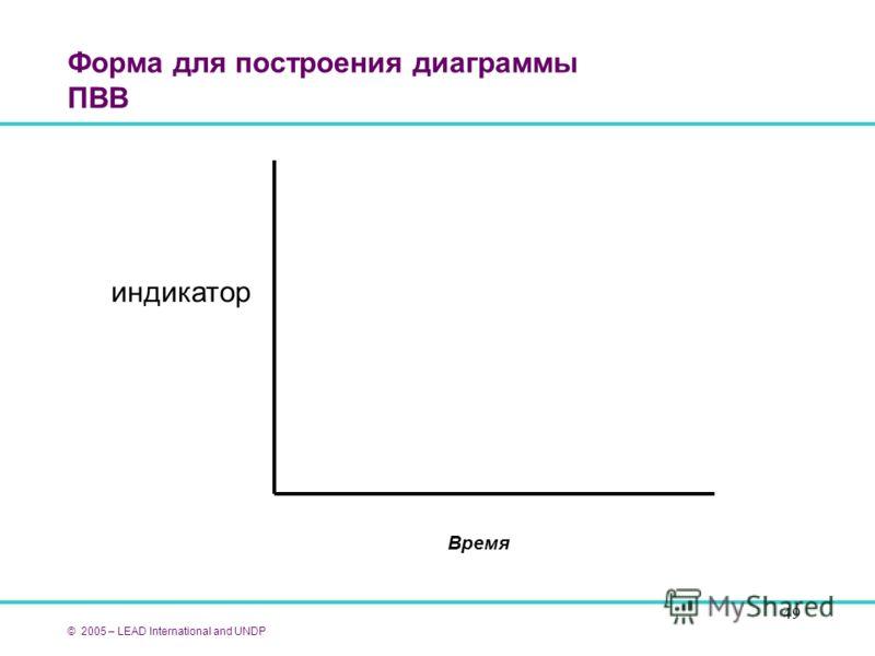 49 Форма для построения диаграммы ПВВ © 2005 – LEAD International and UNDP индикатор Время