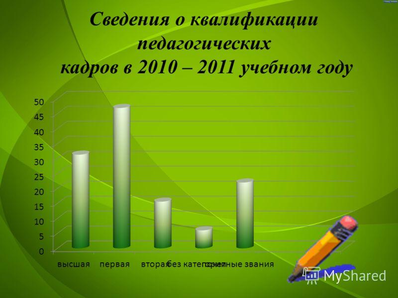 Сведения о квалификации педагогических кадров в 2010 – 2011 учебном году