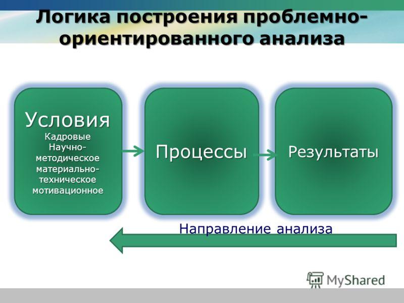 Логика построения проблемно- ориентированного анализа Условия Кадровые Научно- методическое материально- техническое Научно- методическое материально- техническое мотивационное Процессы Результаты Направление анализа