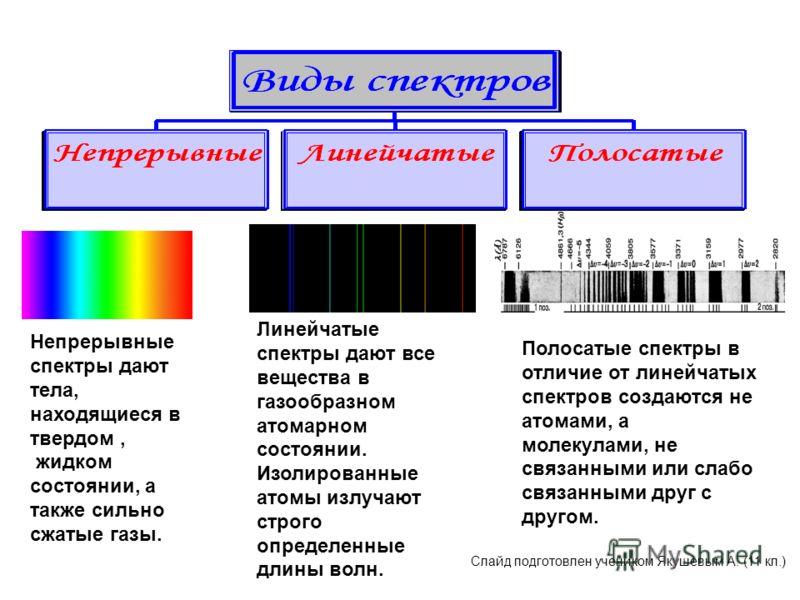 Непрерывные спектры дают тела, находящиеся в твердом, жидком состоянии, а также сильно сжатые газы. Линейчатые спектры дают все вещества в газообразном атомарном состоянии. Изолированные атомы излучают строго определенные длины волн. Полосатые спектр