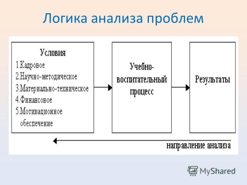 Логика анализа проблем