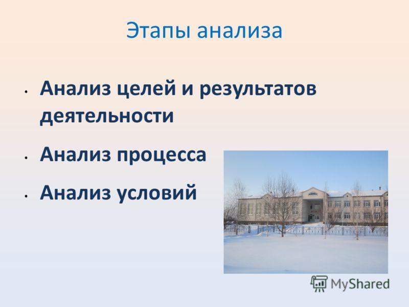 Этапы анализа Анализ целей и результатов деятельности Анализ процесса Анализ условий