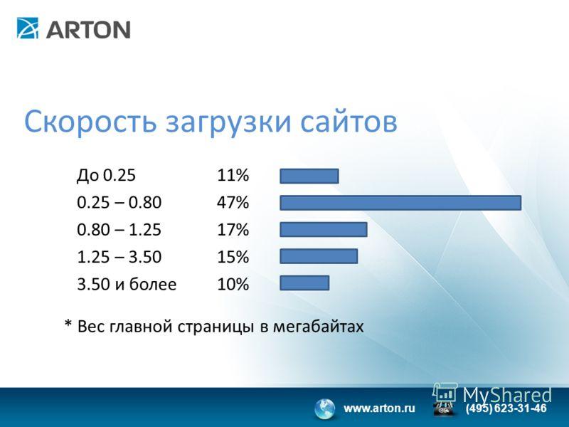 www.arton.ru(495) 623-31-46 Скорость загрузки сайтов До 0.25 0.25 – 0.80 0.80 – 1.25 1.25 – 3.50 3.50 и более 11% 47% 17% 15% 10% * Вес главной страницы в мегабайтах