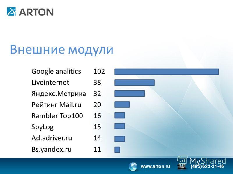 www.arton.ru(495) 623-31-46 Внешние модули Google analitics Liveinternet Яндекс.Метрика Рейтинг Mail.ru Rambler Top100 SpyLog Ad.adriver.ru Bs.yandex.ru 102 38 32 20 16 15 14 11
