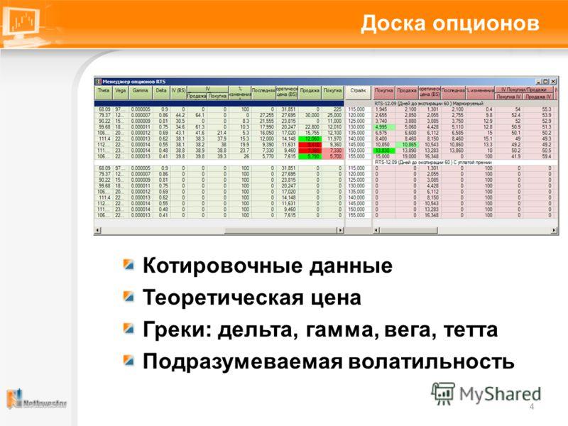 Доска опционов Котировочные данные Теоретическая цена Греки: дельта, гамма, вега, тетта Подразумеваемая волатильность 4