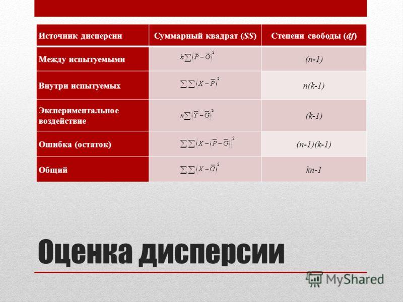 Оценка дисперсии Источник дисперсииСуммарный квадрат (SS)Степени свободы (df) Между испытуемыми(n-1) Внутри испытуемыхn(k-1) Экспериментальное воздействие (k-1) Ошибка (остаток)(n-1)(k-1) Общийkn-1
