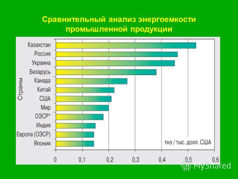 Сравнительный анализ энергоемкости промышленной продукции
