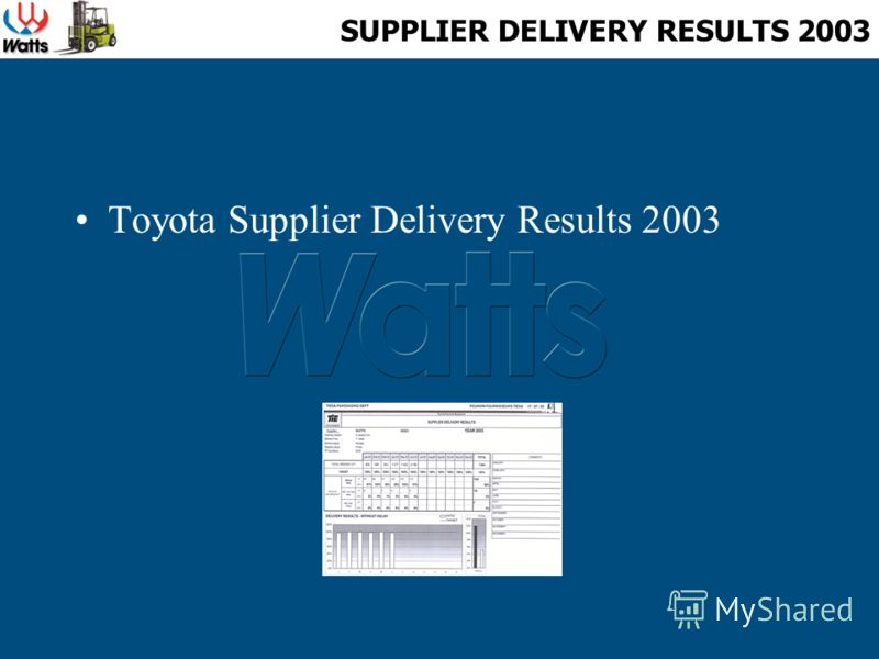 SUPPLIER DELIVERY RESULTS 2003 Toyota Supplier Delivery Results 2003