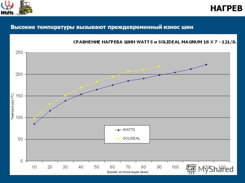 Высокие температуры вызывают преждевременный износ шин НАГРЕВ