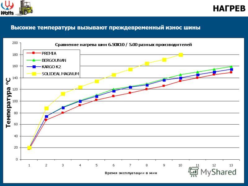 Высокие температуры вызывают преждевременный износ шины НАГРЕВ