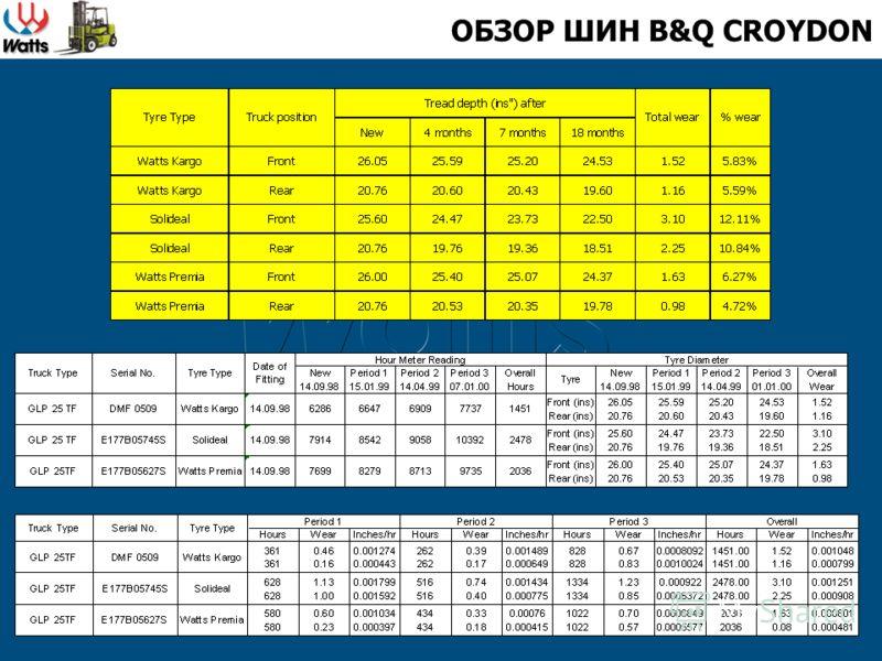 ОБЗОР ШИН B&Q CROYDON