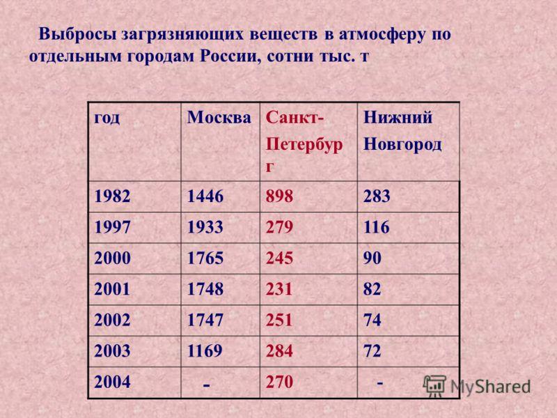 Выбросы загрязняющих веществ в атмосферу по отдельным городам России, сотни тыс. т годМоскваСанкт- Петербур г Нижний Новгород 19821446898283 19971933279116 2000176524590 2001174823182 2002174725174 2003116928472 2004 - 270 -