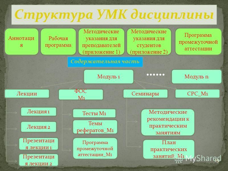 19 Структура УМК дисциплины Аннотаци я Методические указания для преподавателей (приложение 1) Рабочая программа Методические указания для студентов (приложение 2) Модуль 1 Лекция 1 Лекция 2 Тесты М1 Темы рефератов_М1 Программа промежуточной аттестац