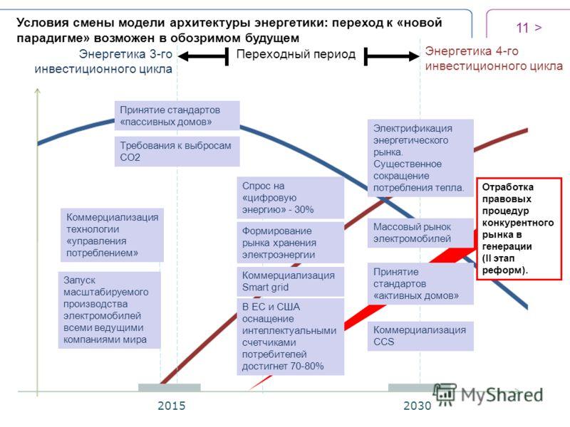 11 > 20152030 Переходный периодЭнергетика 3-го инвестиционного цикла Энергетика 4-го инвестиционного цикла Условия смены модели архитектуры энергетики: переход к «новой парадигме» возможен в обозримом будущем Коммерциализация CCS Коммерциализация Sma