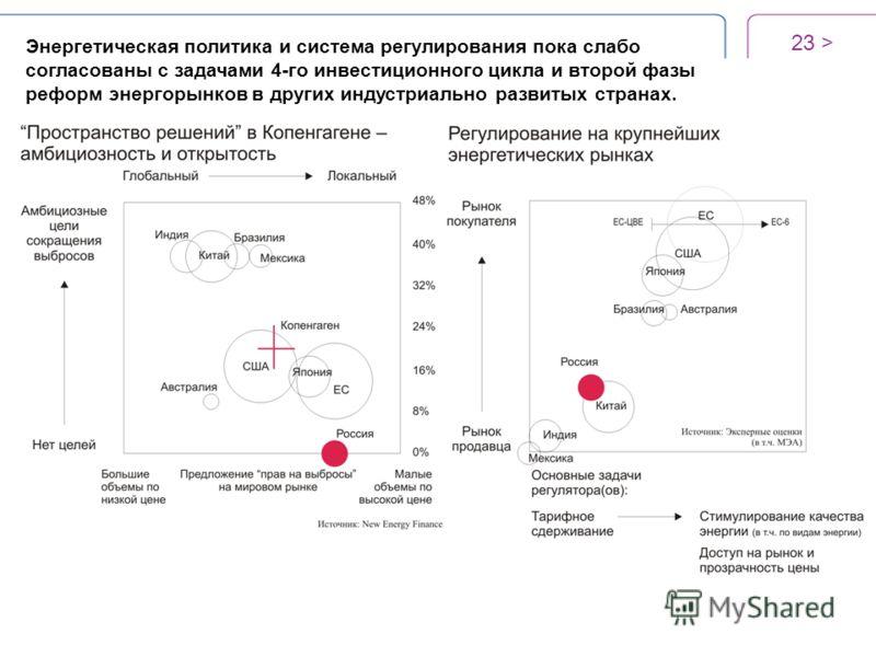 23 > Энергетическая политика и система регулирования пока слабо согласованы с задачами 4-го инвестиционного цикла и второй фазы реформ энергорынков в других индустриально развитых странах.