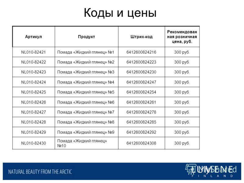Коды и цены АртикулПродуктШтрих-код Рекомендован ная розничная цена, руб. NL010-82421Помада «Жидкий глянец» 16412600824216300 руб. NL010-82422Помада «Жидкий глянец» 26412600824223300 руб. NL010-82423Помада «Жидкий глянец» 36412600824230300 руб. NL010