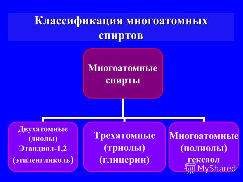 Классификация многоатомных спиртов Многоатомные спирты Двухатомные (диолы) Этандиол-1,2 (этиленгликоль) Трехатомные (триолы) (глицерин) Многоатомные (полиолы) гексаол