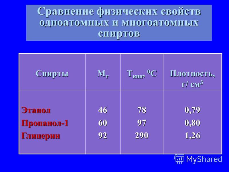 Сравнение физических свойств одноатомных и многоатомных спиртов Спирты МrМrМrМr T кип, 0 С Плотность, г/ см 3 ЭтанолПропанол-1Глицерин46609278972900,790,801,26