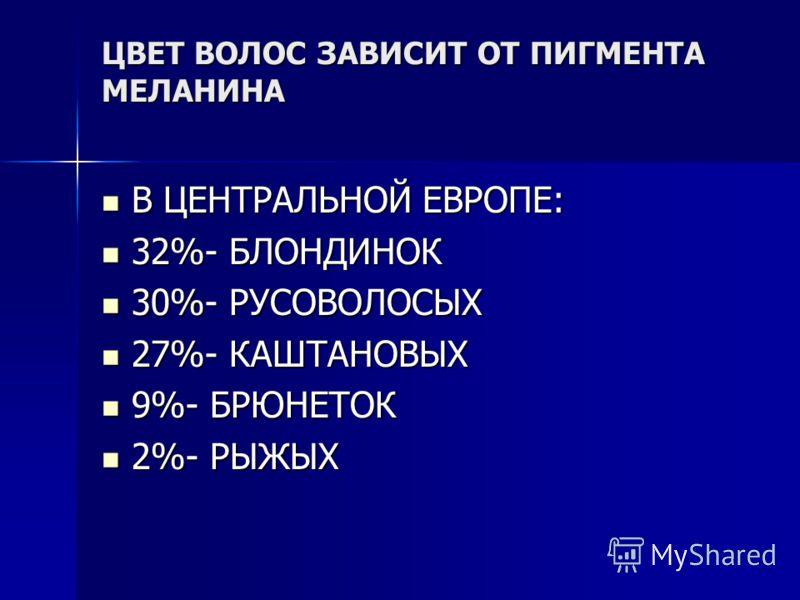 ЦВЕТ ВОЛОС ЗАВИСИТ ОТ ПИГМЕНТА МЕЛАНИНА В ЦЕНТРАЛЬНОЙ ЕВРОПЕ: В ЦЕНТРАЛЬНОЙ ЕВРОПЕ: 32%- БЛОНДИНОК 32%- БЛОНДИНОК 30%- РУСОВОЛОСЫХ 30%- РУСОВОЛОСЫХ 27%- КАШТАНОВЫХ 27%- КАШТАНОВЫХ 9%- БРЮНЕТОК 9%- БРЮНЕТОК 2%- РЫЖЫХ 2%- РЫЖЫХ