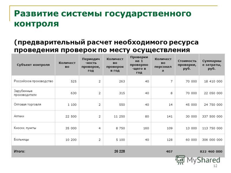 12 Развитие системы государственного контроля (предварительный расчет необходимого ресурса проведения проверок по месту осуществления деятельности) Субъект контроля Количест во Периодич -ность проверок, год Количест во проверок в год Проверки на 1 пр