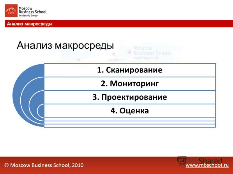www.mbschool.ru Анализ макросреды © Moscow Business School, 2010 1. Сканирование 2. Мониторинг 3. Проектирование 4. Оценка Анализ макросреды