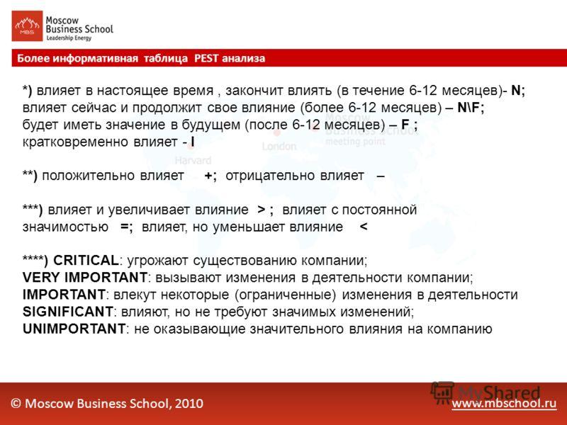 www.mbschool.ru Более информативная таблица PEST анализа © Moscow Business School, 2010 *) влияет в настоящее время, закончит влиять (в течение 6-12 месяцев)- N; влияет сейчас и продолжит свое влияние (более 6-12 месяцев) – N\F; будет иметь значение