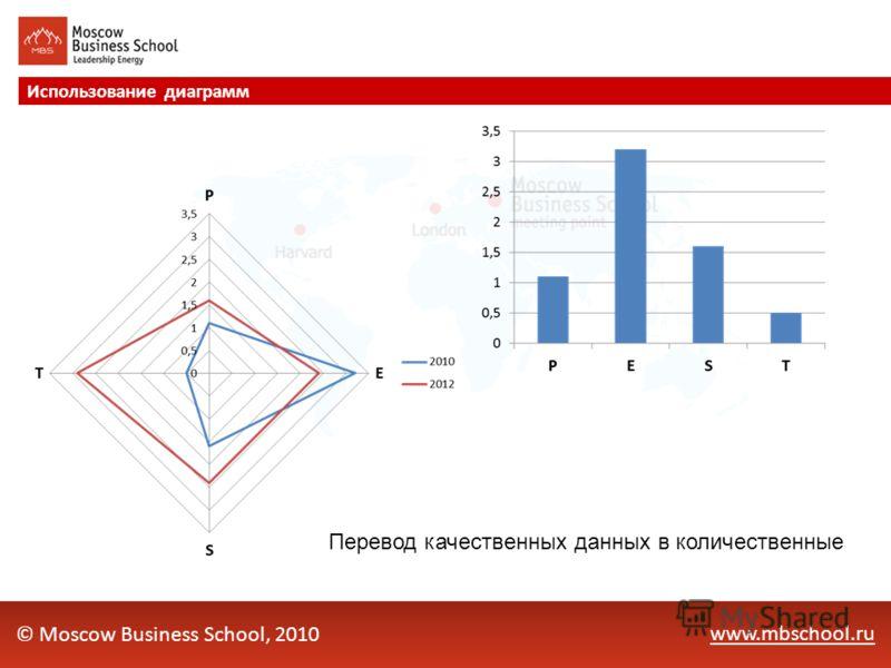 www.mbschool.ru Использование диаграмм © Moscow Business School, 2010 Перевод качественных данных в количественные