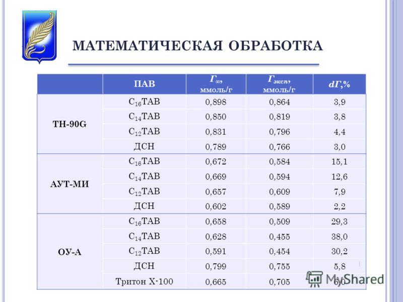 МАТЕМАТИЧЕСКАЯ ОБРАБОТКА ПАВ Г, ммоль/г Г эксп, ммоль/г dГ,% TH-90G С 16 ТАВ 0,8980,8643,9 С 14 ТАВ 0,8500,8193,8 С 12 ТАВ 0,8310,7964,4 ДСН 0,7890,7663,0 АУТ-МИ С 16 ТАВ 0,6720,58415,1 С 14 ТАВ 0,6690,59412,6 С 12 ТАВ 0,6570,6097,9 ДСН 0,6020,5892,2